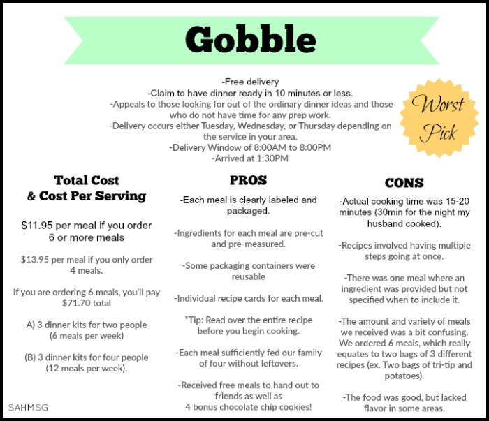 Gobble Meal Delivery Service rating