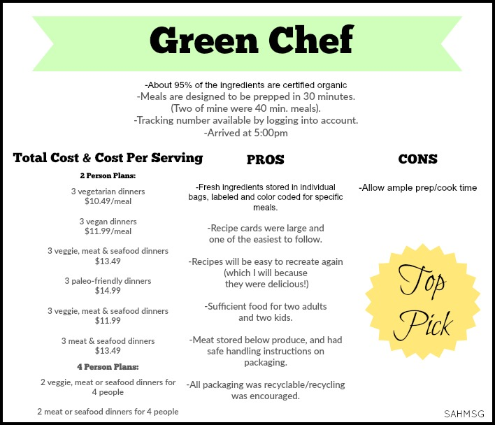Green Chef Meal Delivery Service raiting